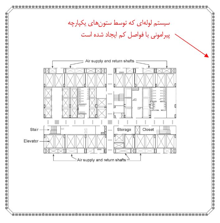 Blog941211 - Fazlur Rahman Khan & Tabular System 003
