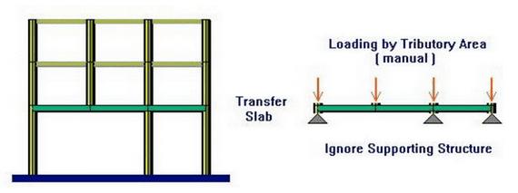 Blog950519 - Transfer Slab 003